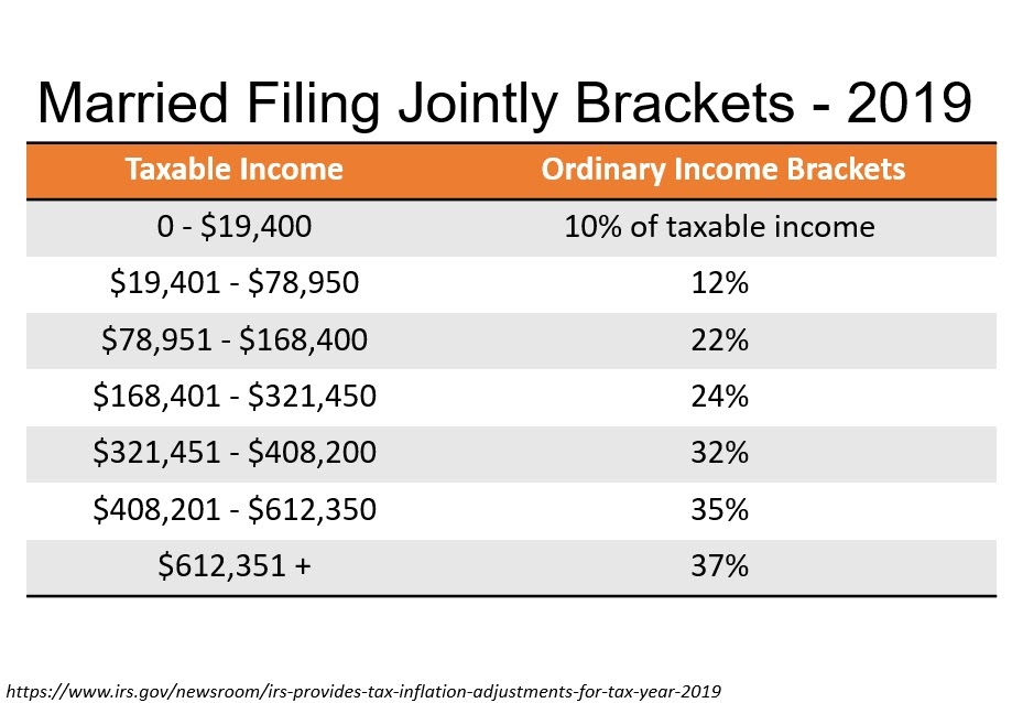 What Happens In Retirement When Income Pushes You Into The Next Tax Bracket?